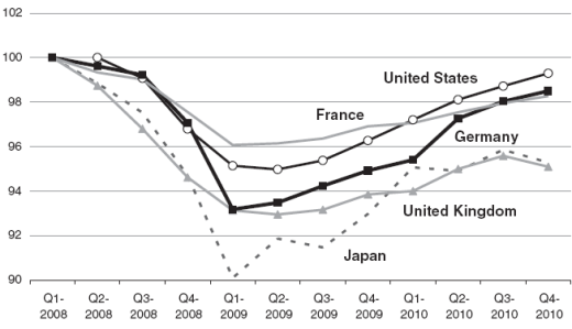 crisis GDP