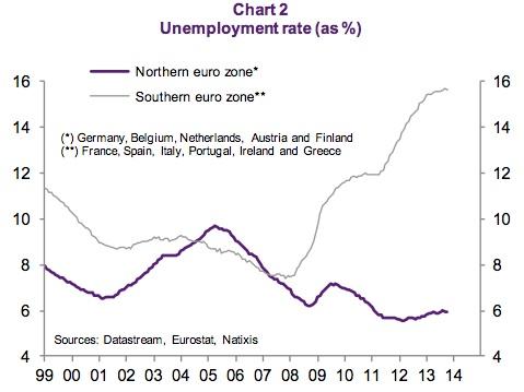 eurozone_unemploy