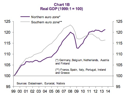 eurozonegdp