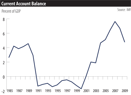 german_current_account