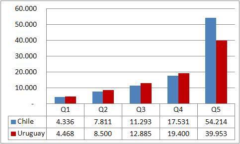 ingreso-por-quintiles-chile-y-uruguay-ac3b1o-2011-dc3b3lares-ppp-2011