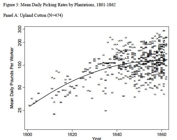 pickrates regression