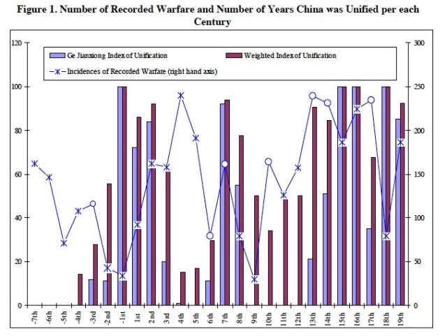 index of chinese unity
