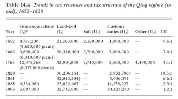 qing taxes