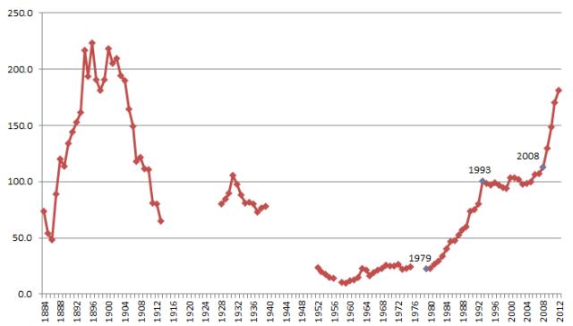 debt history