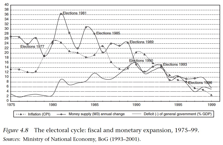 pagoulatos electoral cycles