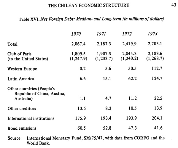 sideri chile debt pg41