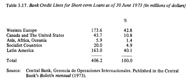 sideri trade finance 1973 pg 101