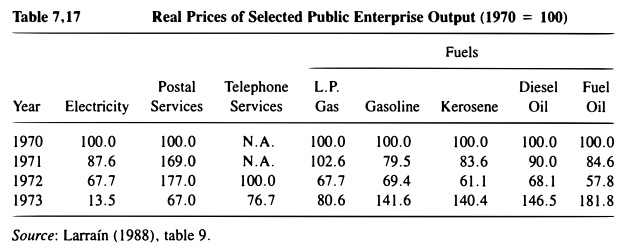 soe output prices