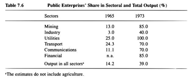 SOE share of output